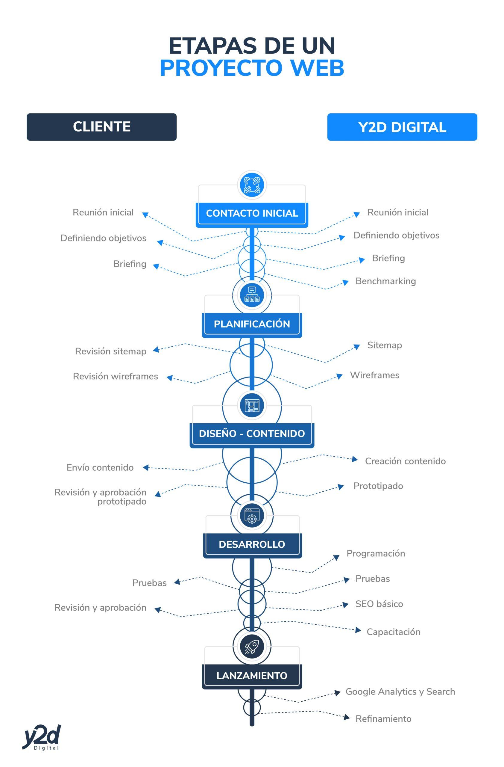 Etapas desarrollo de un sitio web, y2d digital